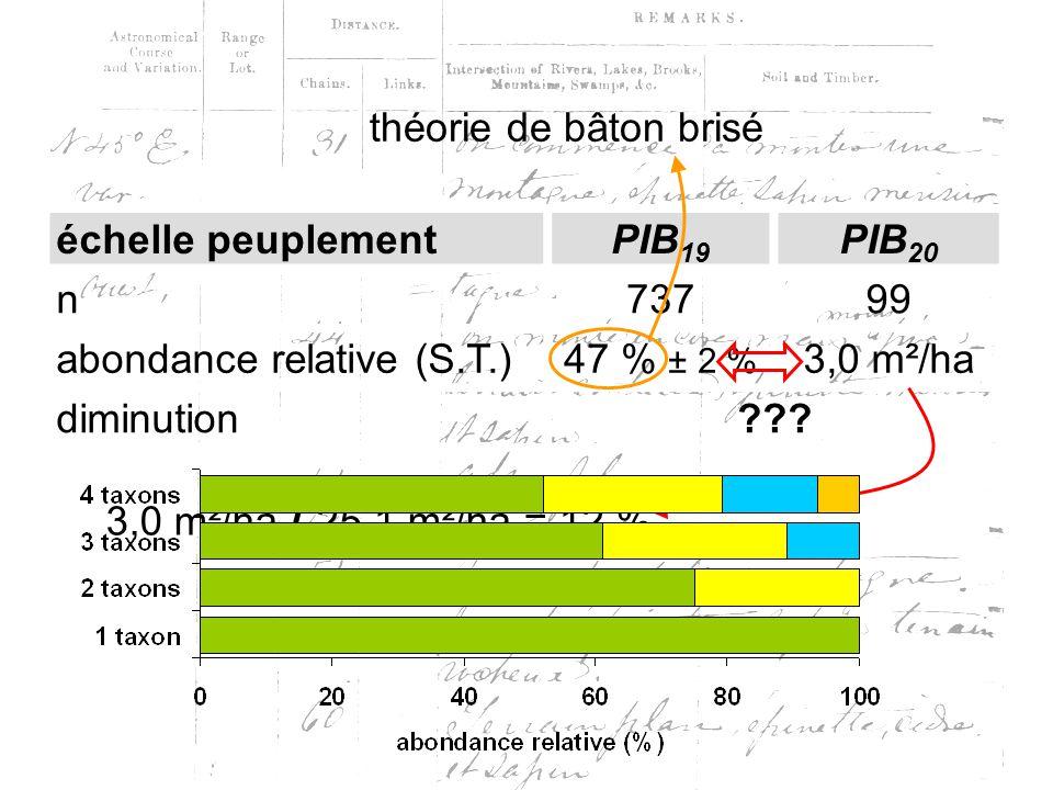 échelle peuplementPIB 19 PIB 20 n73799 abondance relative (S.T.)47 % ± 2 % 3,0 m²/ha diminution .