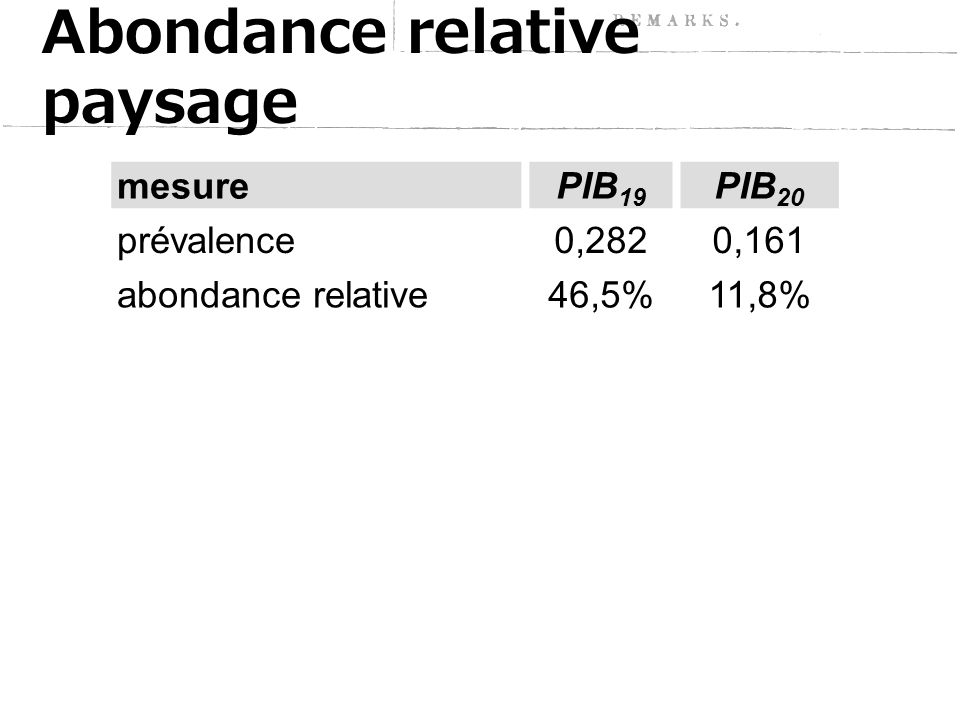 Abondance relative paysage mesurePIB 19 PIB 20 prévalence0,2820,161 abondance relative46,5%11,8% abondance relative paysage 13,1 %1,9 %