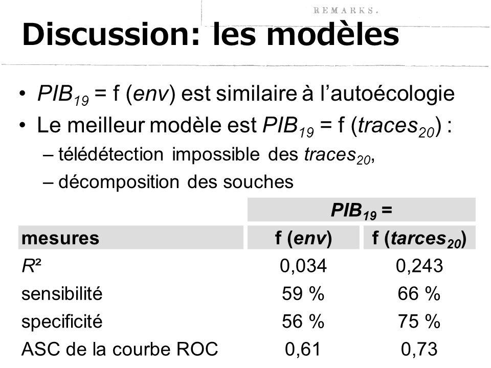 Discussion: les modèles PIB 19 = f (env) est similaire à l'autoécologie Le meilleur modèle est PIB 19 = f (traces 20 ) : –télédétection impossible des traces 20, –décomposition des souches PIB 19 = mesuresf (env)f (tarces 20 ) R²R²0,0340,243 sensibilité59 %66 % specificité56 %75 % ASC de la courbe ROC0,610,73