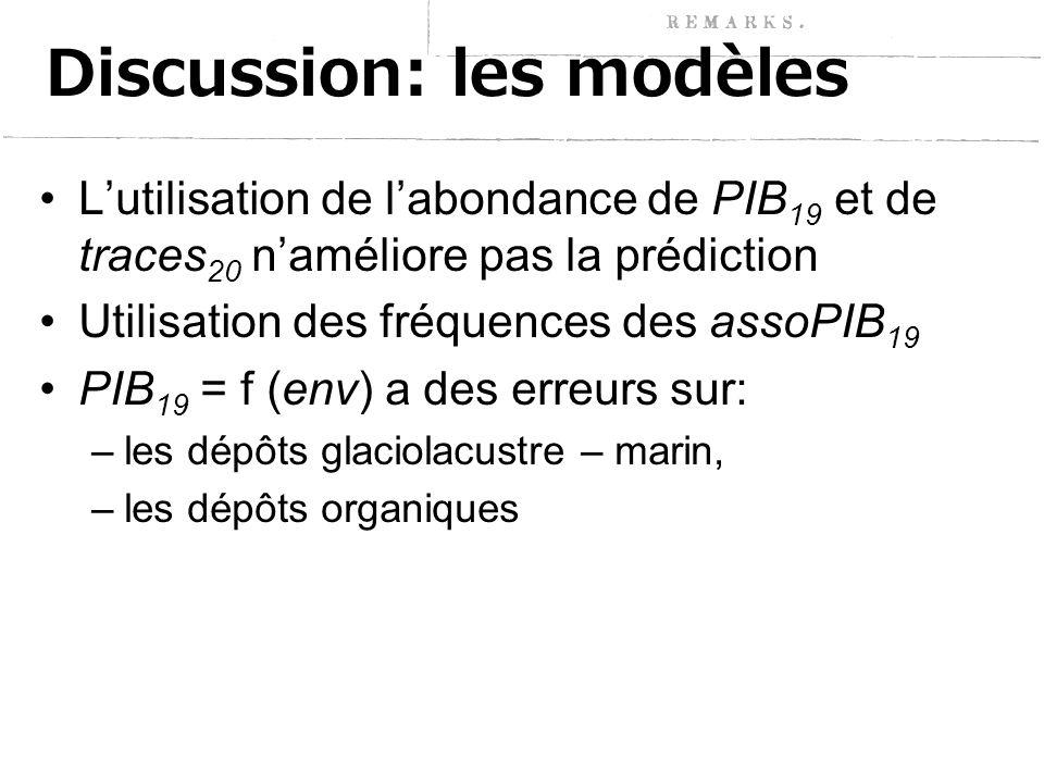 Discussion: les modèles L'utilisation de l'abondance de PIB 19 et de traces 20 n'améliore pas la prédiction Utilisation des fréquences des assoPIB 19 PIB 19 = f (env) a des erreurs sur: –les dépôts glaciolacustre – marin, –les dépôts organiques