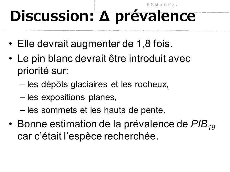 Discussion: Δ prévalence Elle devrait augmenter de 1,8 fois.