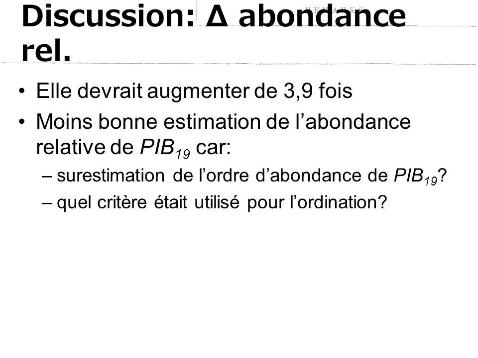 Discussion: Δ abondance rel.