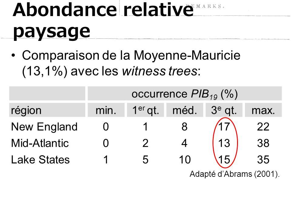 Comparaison de la Moyenne-Mauricie (13,1%) avec les witness trees: Abondance relative paysage occurrence PIB 19 (%) régionmin.1 er qt.méd.3 e qt.max.