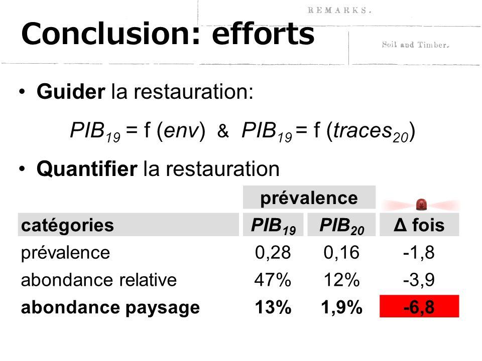 Conclusion: efforts Guider la restauration: PIB 19 = f (env) & PIB 19 = f (traces 20 ) Quantifier la restauration prévalence catégoriesPIB 19 PIB 20 Δ fois prévalence0,280,16-1,8 abondance relative47%12%-3,9 abondance paysage13%1,9%-6,8