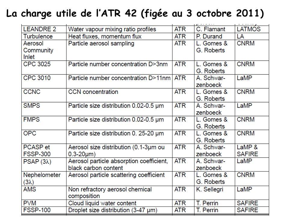 La charge utile de l'ATR 42 (figée au 3 octobre 2011)