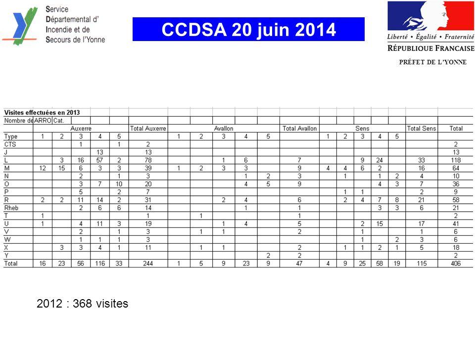 PRÉFET DE L'YONNE CCDSA 20 juin 2014 2012 : 368 visites