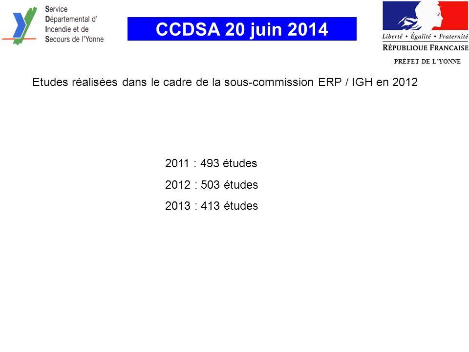 PRÉFET DE L'YONNE Etudes réalisées dans le cadre de la sous-commission ERP / IGH en 2012 CCDSA 20 juin 2014 2011 : 493 études 2012 : 503 études 2013 : 413 études