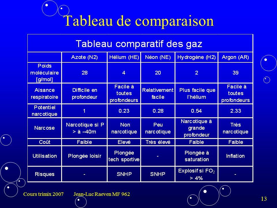 13 Cours trimix 2007 Jean-Luc Raeven MF 962 Tableau de comparaison
