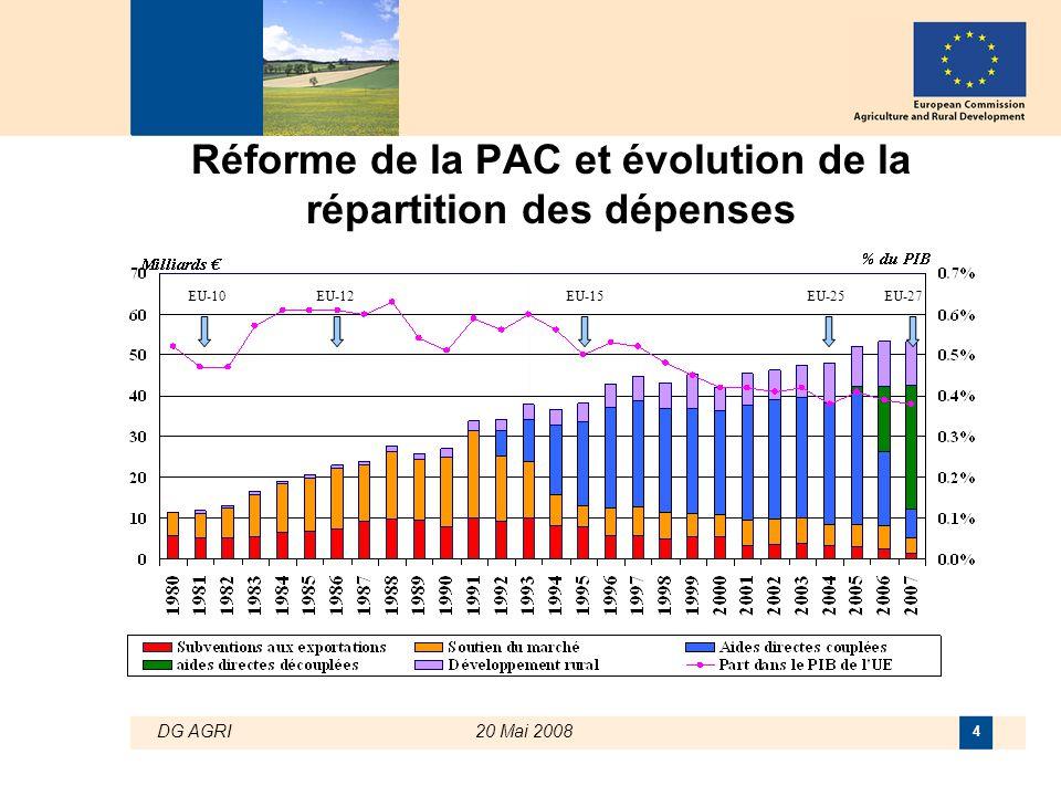 DG AGRI20 Mai 2008 4 Réforme de la PAC et évolution de la répartition des dépenses EU-10EU-12EU-15EU-25EU-27