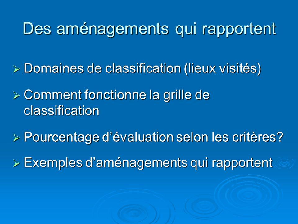 Des aménagements qui rapportent  Domaines de classification (lieux visités)  Comment fonctionne la grille de classification  Pourcentage d'évaluation selon les critères.