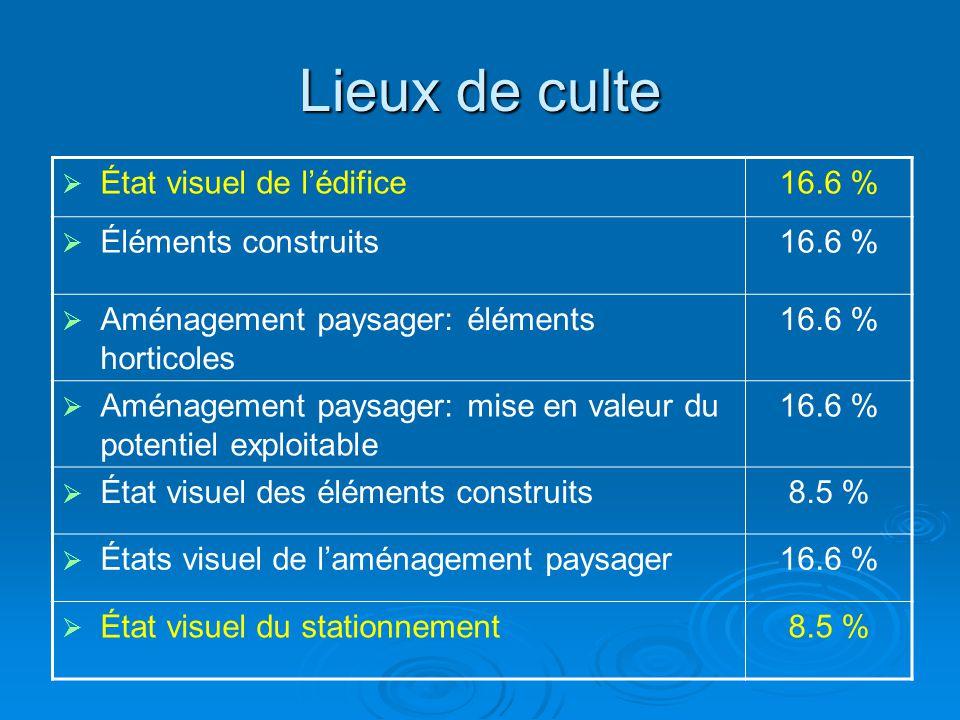 Lieux de culte  État visuel de l'édifice16.6 %  Éléments construits16.6 %  Aménagement paysager: éléments horticoles 16.6 %  Aménagement paysager: