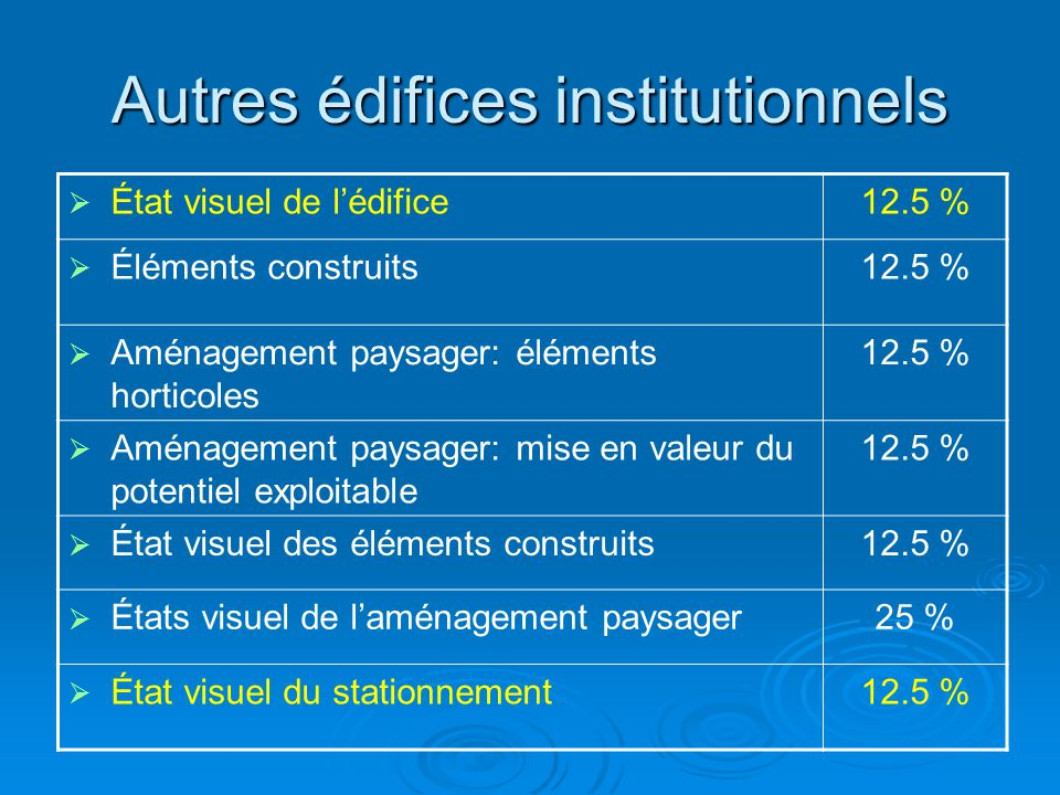 Autres édifices institutionnels  État visuel de l'édifice12.5 %  Éléments construits12.5 %  Aménagement paysager: éléments horticoles 12.5 %  Amén