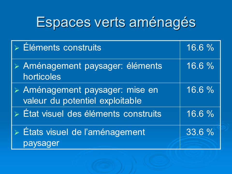 Espaces verts aménagés  Éléments construits16.6 %  Aménagement paysager: éléments horticoles 16.6 %  Aménagement paysager: mise en valeur du potentiel exploitable 16.6 %  État visuel des éléments construits16.6 %  États visuel de l'aménagement paysager 33.6 %