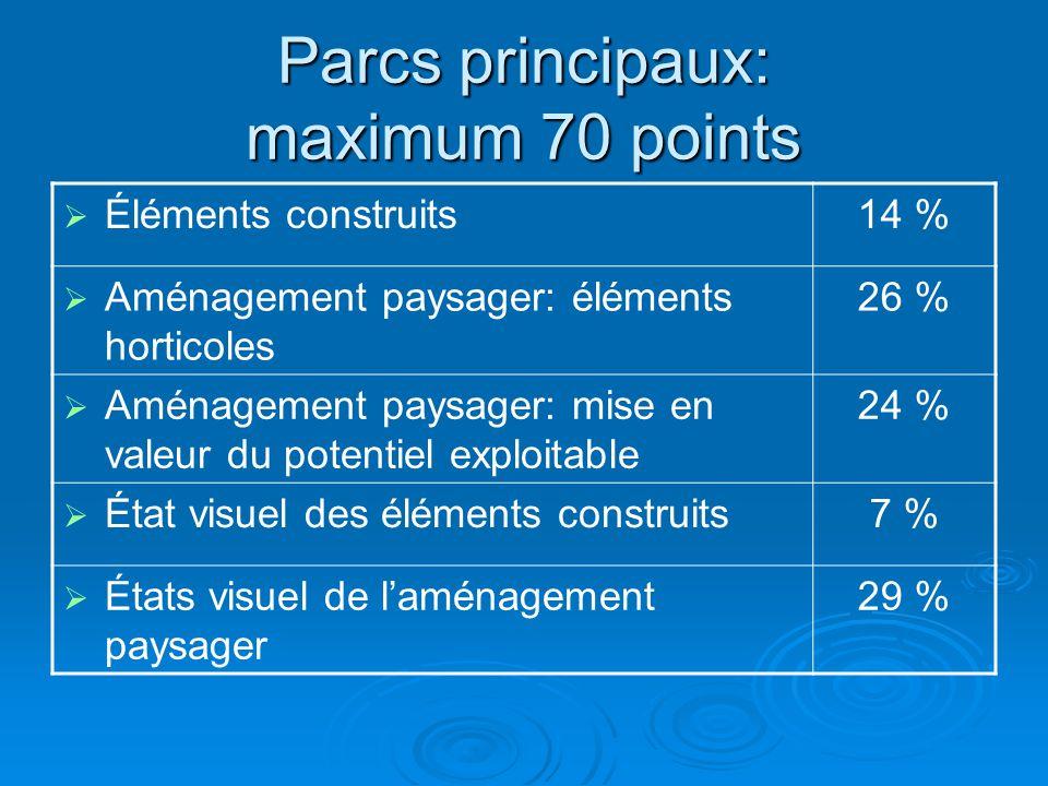 Parcs principaux: maximum 70 points  Éléments construits14 %  Aménagement paysager: éléments horticoles 26 %  Aménagement paysager: mise en valeur