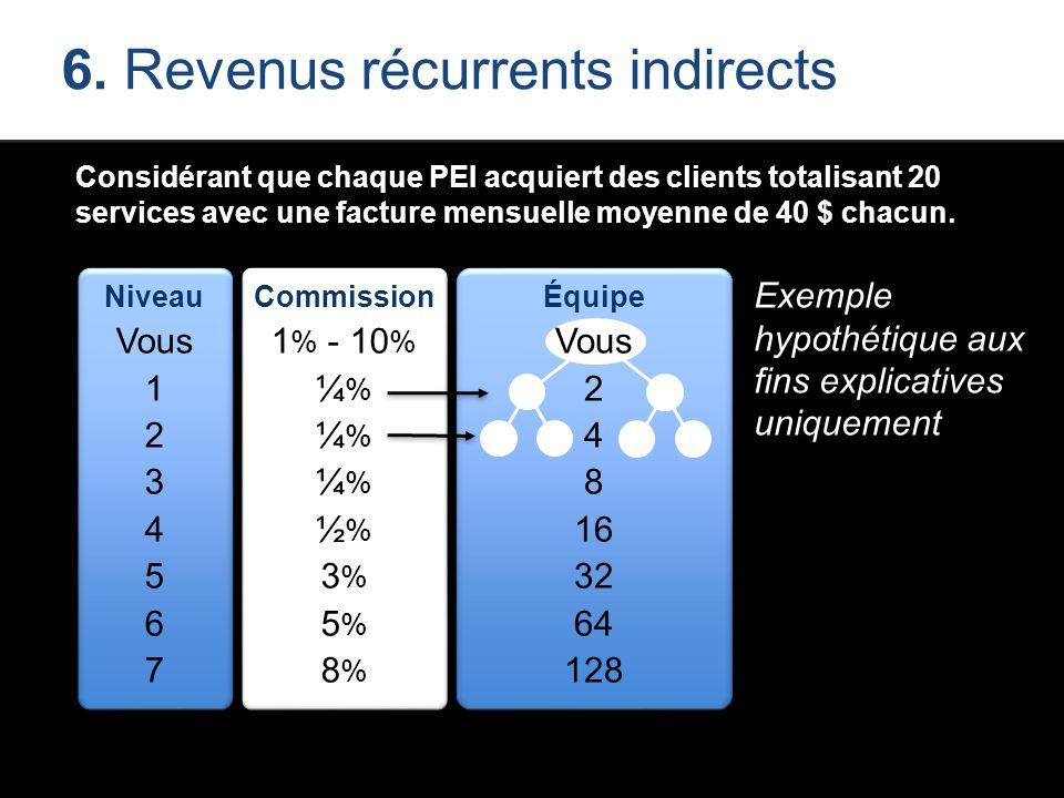 6. Revenus récurrents indirects Considérant que chaque PEI acquiert des clients totalisant 20 services avec une facture mensuelle moyenne de 40 $ chac