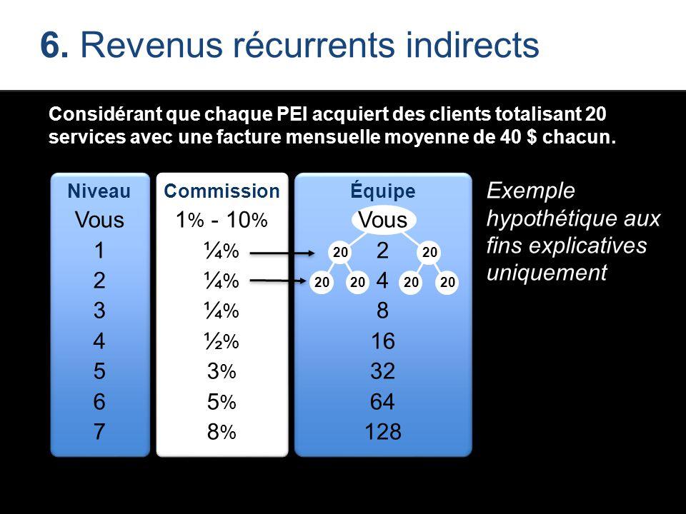Considérant que chaque PEI acquiert des clients totalisant 20 services avec une facture mensuelle moyenne de 40 $ chacun. Niveau Vous 1 2 3 4 5 6 7 Co