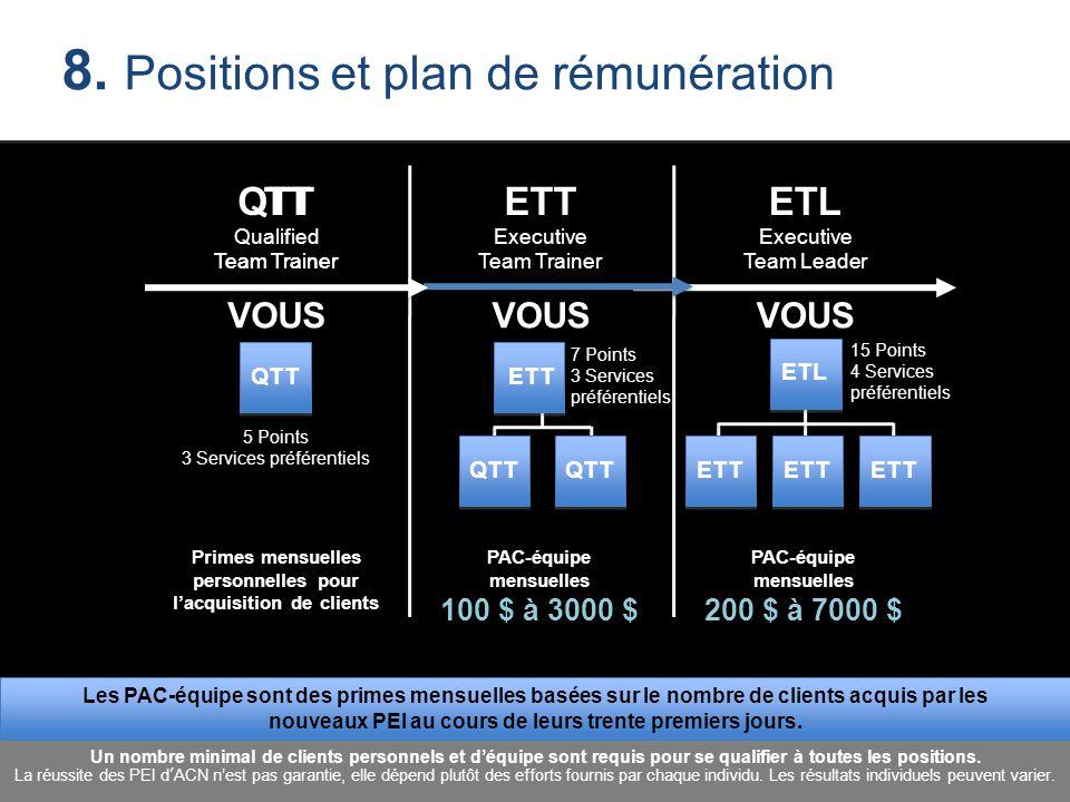 TT Team Trainer ETT Executive Team Trainer ETL Executive Team Leader Primes mensuelles personnelles pour l'acquisition de clients VOUS QTT 5 Points 3