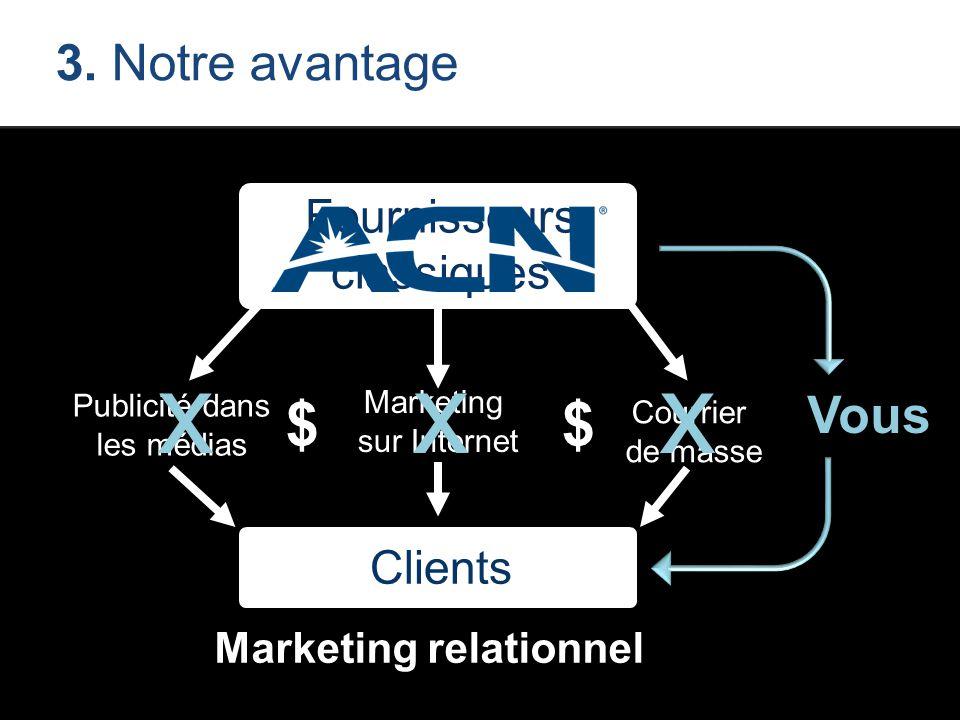 Courrier de masse Marketing sur Internet Publicité dans les médias 3. Notre avantage xxx Vous Marketing relationnel Fournisseurs classiques Clients $$