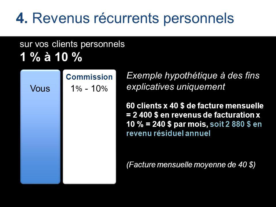 4. Revenus récurrents personnels sur vos clients personnels 1 % à 10 % Vous Commission 1 % - 10 % Exemple hypothétique à des fins explicatives uniquem