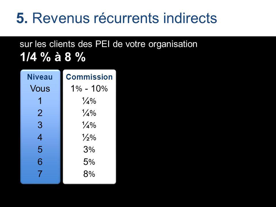 5. Revenus récurrents indirects sur les clients des PEI de votre organisation 1/4 % à 8 % Niveau Vous 1 2 3 4 5 6 7 Commission 1 % - 10 % ¼ % ½ % 3 %
