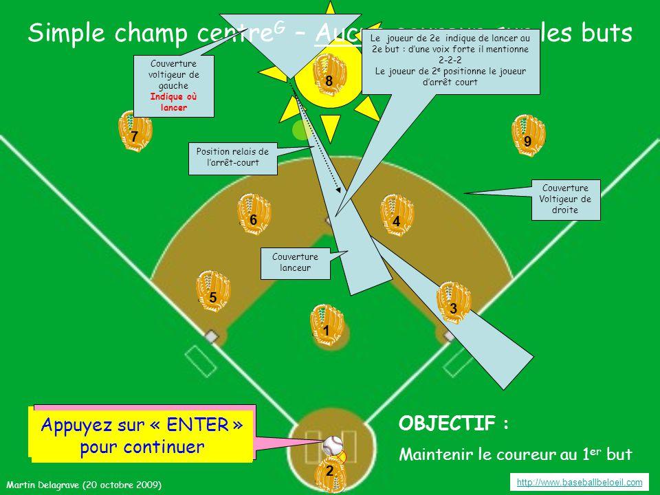 Simple champ centre G – Aucun coureur sur les buts http://www.baseballbeloeil.com 3 3 4 4 6 6 5 5 9 7 7 8 8 2 2 1 19 Appuyez sur « ENTER » pour continuer OBJECTIF : Maintenir le coureur au 1 er but Appuyer sur « ENTER » pour frapper la balle Couverture voltigeur de gauche Indique où lancer Couverture Voltigeur de droite Couverture lanceur Position relais de l'arrêt-court Appuyez sur « ENTER » pour continuer Le joueur de 2e indique de lancer au 2e but : d'une voix forte il mentionne 2-2-2 Le joueur de 2 e positionne le joueur d'arrêt court Martin Delagrave (20 octobre 2009)