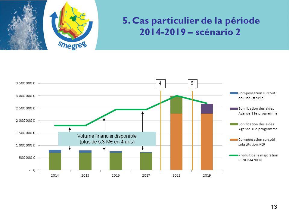 5. Cas particulier de la période 2014-2019 – scénario 2 13 Volume financier disponible (plus de 5,3 M€ en 4 ans) 45