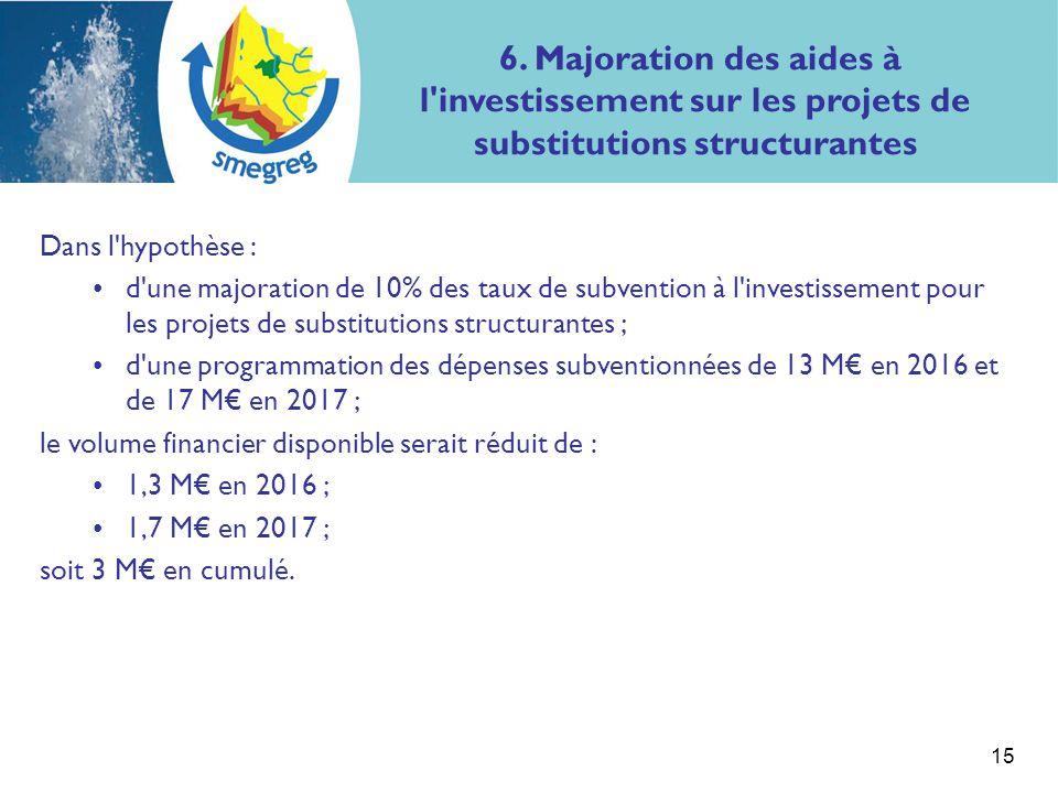 Dans l'hypothèse : d'une majoration de 10% des taux de subvention à l'investissement pour les projets de substitutions structurantes ; d'une programma