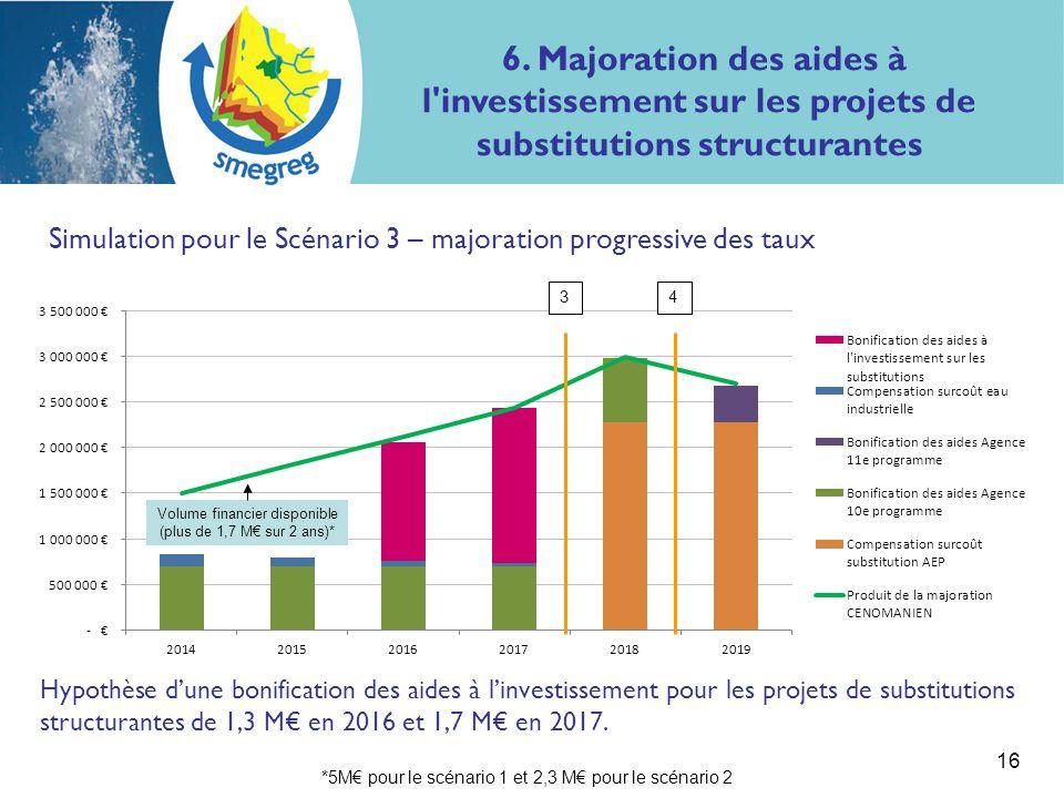 16 6. Majoration des aides à l'investissement sur les projets de substitutions structurantes Simulation pour le Scénario 3 – majoration progressive de