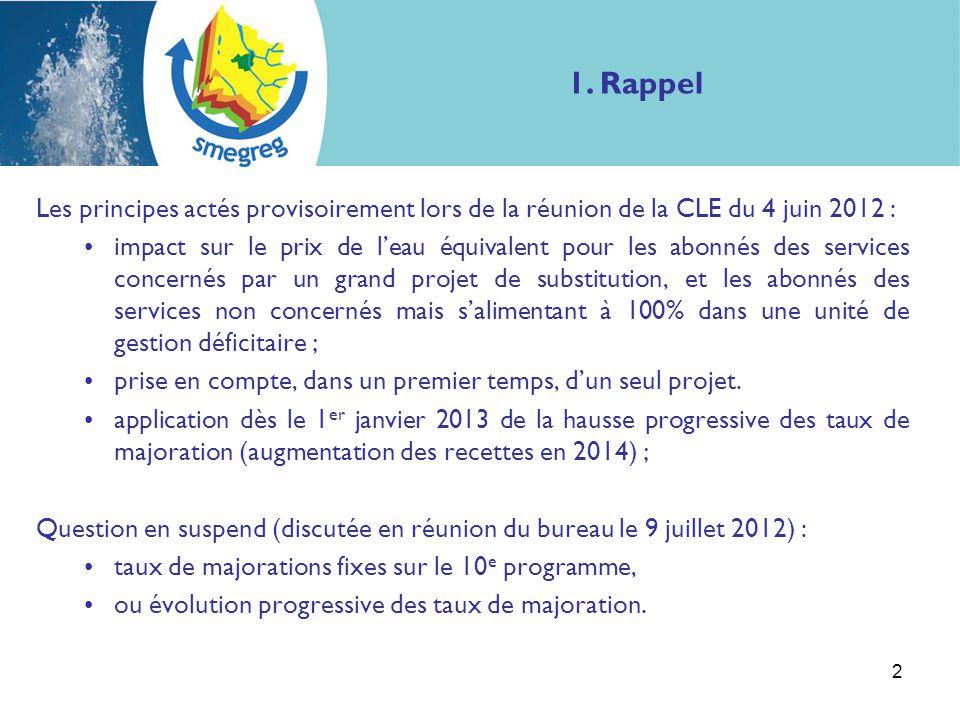 Les principes actés provisoirement lors de la réunion de la CLE du 4 juin 2012 : impact sur le prix de l'eau équivalent pour les abonnés des services