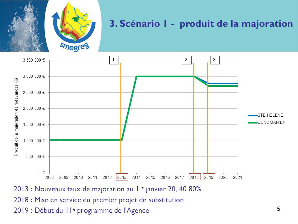 2013 : Nouveaux taux de majoration au 1 er janvier 12, 24 et 48% 2015 : Passage à 16, 32 et 64% 2017 : Passage à 20, 40 et 80% 2018 : Mise en service du premier projet de substitution 2019 : Début du 11 e programme de l'Agence 6 12345 3.
