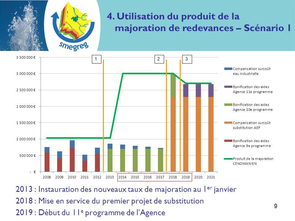 2013 : Instauration des nouveaux taux de majoration au 1 er janvier 2018 : Mise en service du premier projet de substitution 2019 : Début du 11 e prog