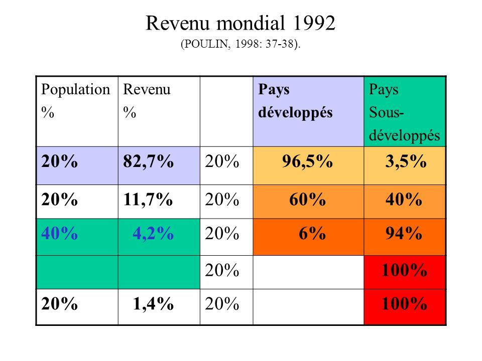 Revenu mondial 1992 (POULIN, 1998: 37-38 ). Population % Revenu % Pays développés Pays Sous- développés 20%82,7%20%96,5% 3,5% 20%11,7%20%60%40% 4,2%20