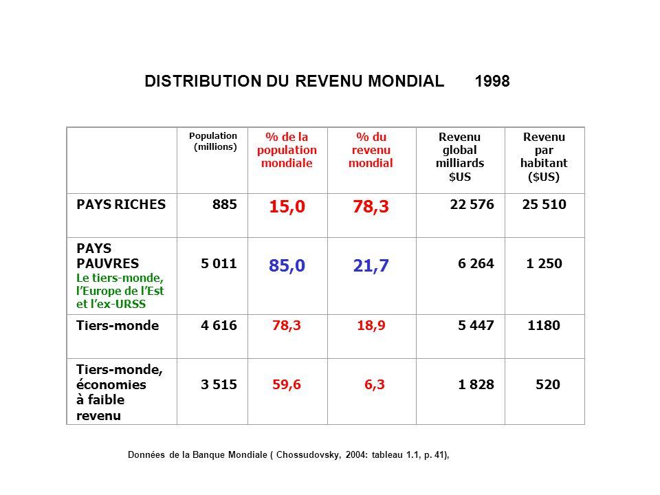 DISTRIBUTION DU REVENU MONDIAL1998 Population (millions) % de la population mondiale % du revenu mondial Revenu global milliards $US Revenu par habita