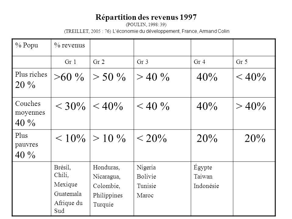 Répartition des revenus 1997 (POULIN, 1998: 39) (TREILLET, 2005 : 76) L'économie du développement, France, Armand Colin % Popu% revenus Gr 1Gr 2Gr 3Gr 4Gr 5 Plus riches 20 % >60 %> 50 %> 40 % 40%< 40% Couches moyennes 40 % < 30%< 40% 40%> 40% Plus pauvres 40 % < 10%> 10 %< 20% 20% Brésil, Chili, Mexique Guatemala Afrique du Sud Honduras, Nicaragua, Colombie, Philippines Turquie Nigeria Bolivie Tunisie Maroc Égypte Taiwan Indonésie