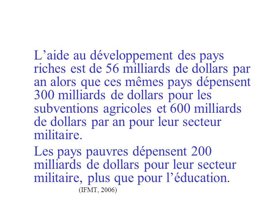 L'aide au développement des pays riches est de 56 milliards de dollars par an alors que ces mêmes pays dépensent 300 milliards de dollars pour les subventions agricoles et 600 milliards de dollars par an pour leur secteur militaire.