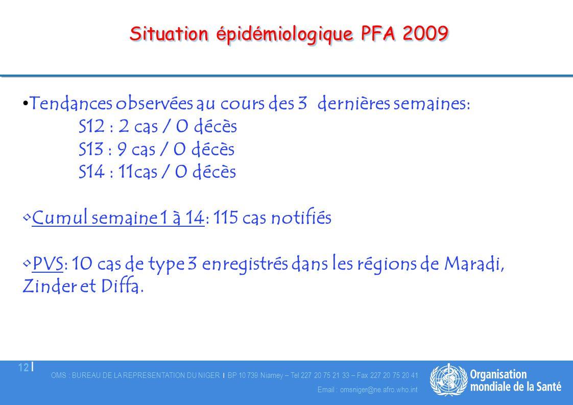 OMS : BUREAU DE LA REPRESENTATION DU NIGER | BP 10 739 Niamey – Tel 227 20 75 21 33 – Fax 227 20 75 20 41 12 | Email : omsniger@ne.afro.who.int Situat
