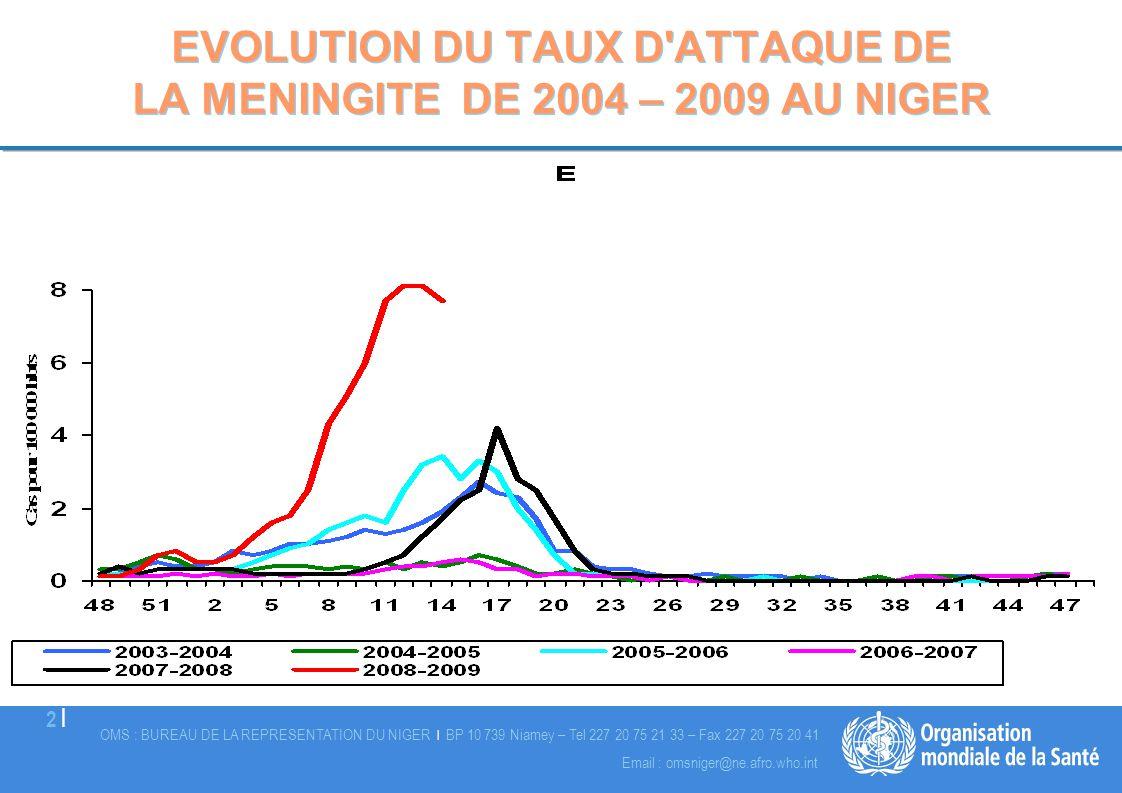OMS : BUREAU DE LA REPRESENTATION DU NIGER | BP 10 739 Niamey – Tel 227 20 75 21 33 – Fax 227 20 75 20 41 13 | Email : omsniger@ne.afro.who.int Statut vaccinal des cas de PVS 2009
