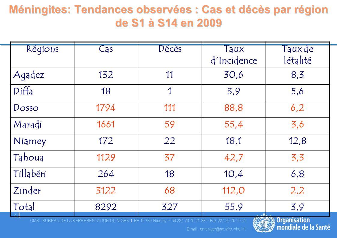 OMS : BUREAU DE LA REPRESENTATION DU NIGER | BP 10 739 Niamey – Tel 227 20 75 21 33 – Fax 227 20 75 20 41 5 |5 | Email : omsniger@ne.afro.who.int DS en épidémie à la 14 ième semaine en 2009 au Niger Agadez S10 à S14 ==> 5 sem Tessaoua S7 à S14 ==> 8 sem Madarounfa S8 à S14 ==>7 sem Magaria S9 à S14 ==> 6 sem Matamèye S8 à S14 ==> 7 sem Mirriah S10 à S14==> 5 sem Zinder Com S10 à S14 ==> 5 sem Gaya S5 à S14==> 10 sem Dogon Doutchi S8 à S14 ==> 7 sem Loga S10 à S14 ==>5 sem Tanout S11 à S14==> 4 sem Dosso S11 à S14 ==>4 sem Boboye S12 à S14 ==> 3 sem N'Guigmi S14 ==>1 sem Bouza S14 ==>1 sem