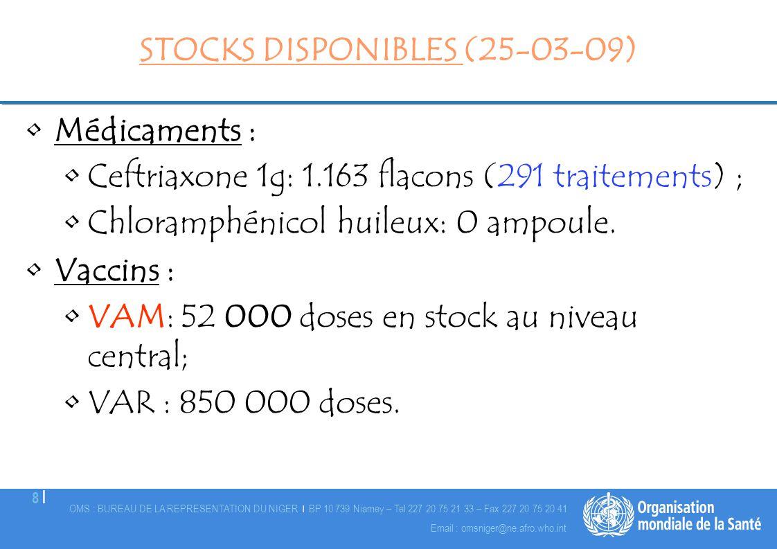 OMS : BUREAU DE LA REPRESENTATION DU NIGER | BP 10 739 Niamey – Tel 227 20 75 21 33 – Fax 227 20 75 20 41 9 |9 | Email : omsniger@ne.afro.who.int É valuation des besoins en vaccins VAM Doses VAM requisesDate Sc é nario (DS en é pid é mie et en alerte + Niamey) 5,972,78327/03/2009 Source Doses re ç us ou attendus Stock National (MSP)107 000 25/03/2009 MSF Suisse182 50023/03/2009 MSF Suisse537 00030/03/2009 MSF Suisse50 50031/03/2009 MSF Espagne178 30023/03/2009 MSF Espagne223 25031/03/2009 MSF Belgique415 20023/03/2009 MSF Belgique360 80030/03/2009 OMS850 00013/04/2009 UNICEF800 000 d é but avril 09 Total doses re ç ues ou attendus 3 597 550 Besoins non couverts 2,375,213 Besoins en VAM non couverts en fonction des doses reçues ou attendues
