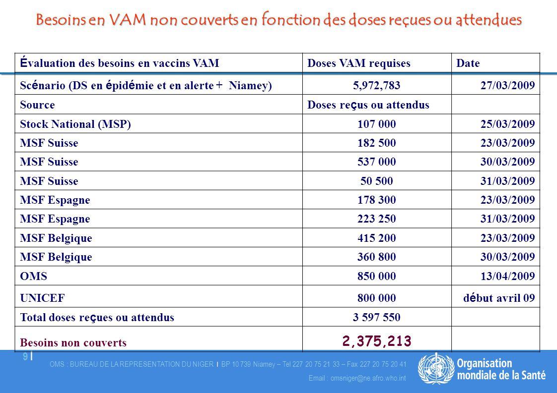 OMS : BUREAU DE LA REPRESENTATION DU NIGER | BP 10 739 Niamey – Tel 227 20 75 21 33 – Fax 227 20 75 20 41 9 |9 | Email : omsniger@ne.afro.who.int É va