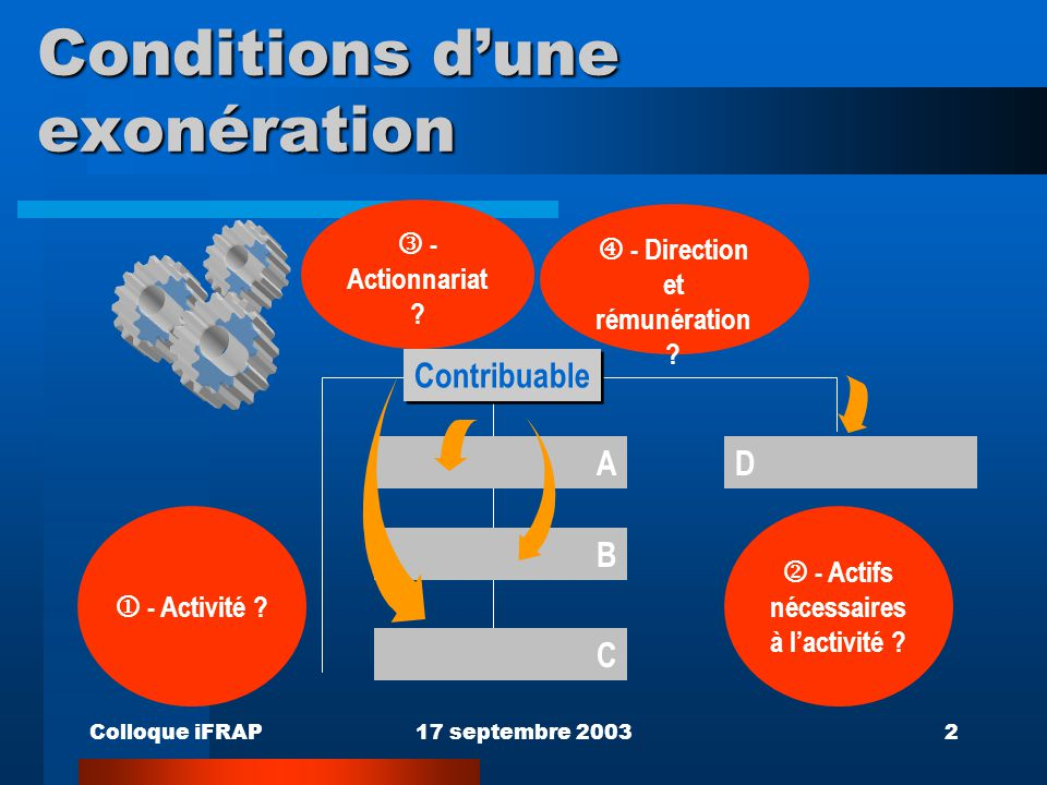 Colloque iFRAP17 septembre 20032 Conditions d'une exonération A Contribuable B C - Actionnariat ? D  - Activité ?  - Actifs nécessaires à l'activité