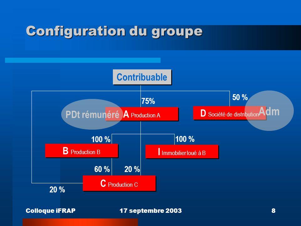 Colloque iFRAP17 septembre 20038 Configuration du groupe D Société de distribution I Immobilier loué à B 75% 50 % 100 % 20 % 60 %20 % 100 % Adm C Prod
