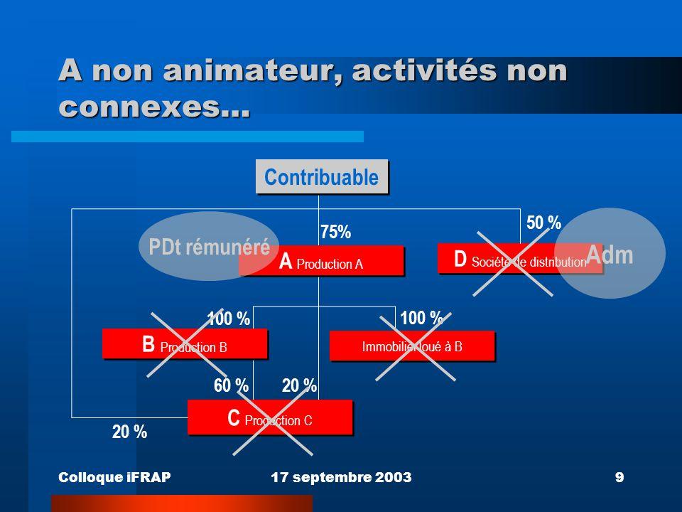 Colloque iFRAP17 septembre 20039 A non animateur, activités non connexes… D Société de distribution Immobilier loué à B 75% 50 % 100 % 20 % 60 %20 % 1