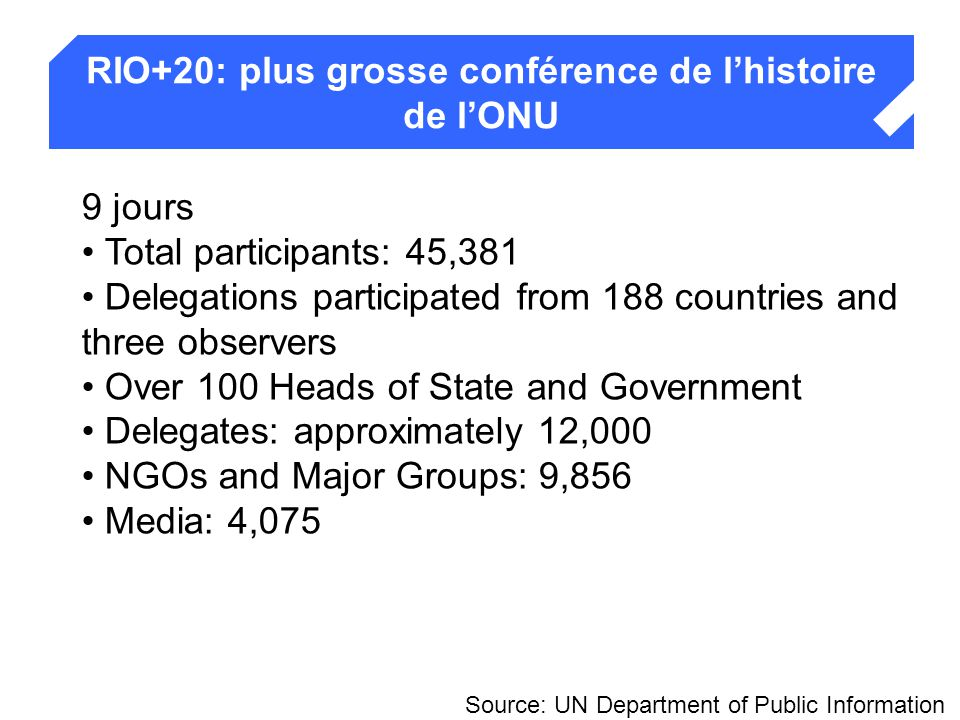 RIO+20: plus grosse conférence de l'histoire de l'ONU Rio en chiffres Source: UN Department of Public Information 9 jours Total participants: 45,381 Delegations participated from 188 countries and three observers Over 100 Heads of State and Government Delegates: approximately 12,000 NGOs and Major Groups: 9,856 Media: 4,075