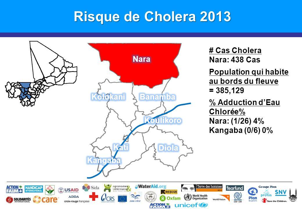 Groupe Pivot ADDA Risque de Cholera 2013 # Cas Cholera Nara: 438 Cas Population qui habite au bords du fleuve = 385,129 % Adduction d'Eau Chlorée% Nara: (1/26) 4% Kangaba (0/6) 0%