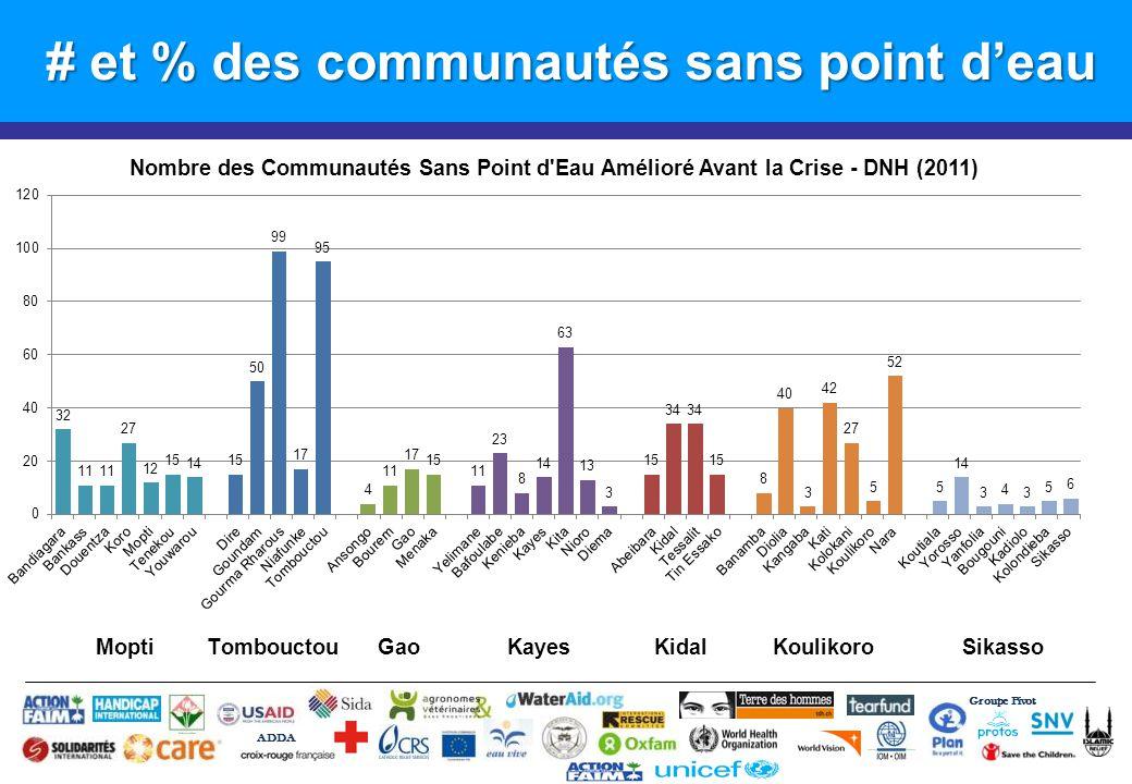# et % des communautés sans point d'eau Groupe Pivot ADDA