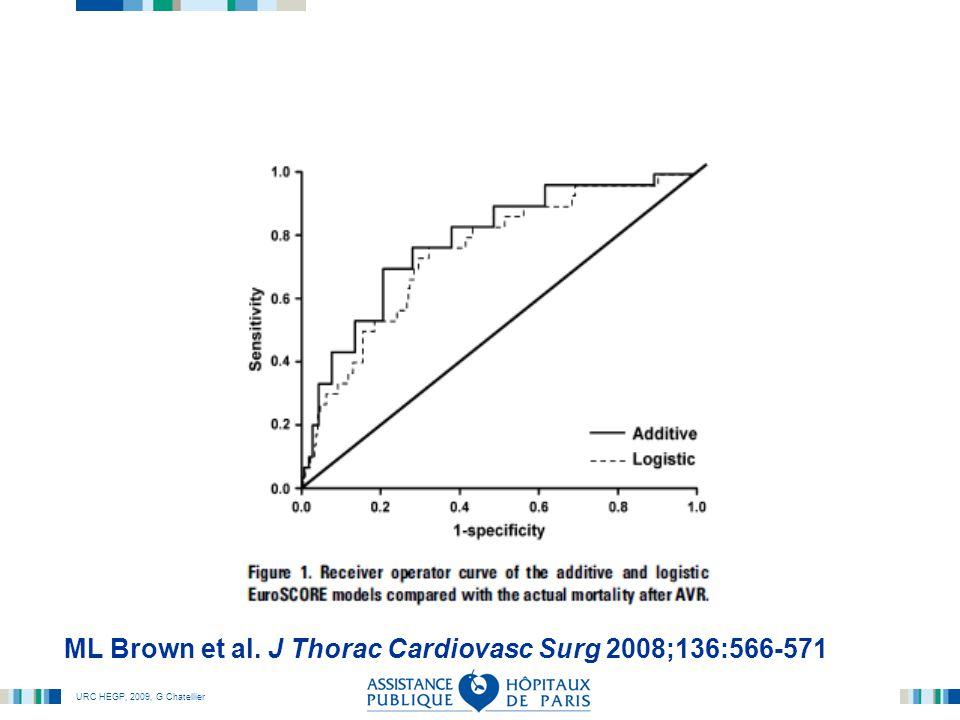 ML Brown et al. J Thorac Cardiovasc Surg 2008;136:566-571