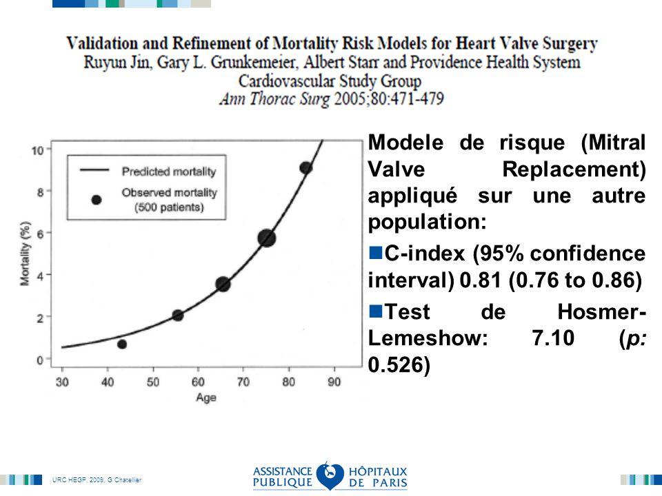 URC HEGP, 2009, G Chatellier Modele de risque (Mitral Valve Replacement) appliqué sur une autre population: C-index (95% confidence interval) 0.81 (0.76 to 0.86) Test de Hosmer- Lemeshow: 7.10 (p: 0.526)