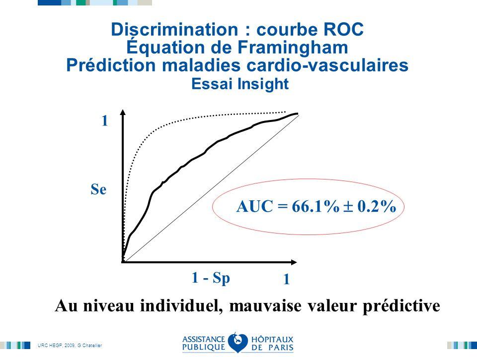 URC HEGP, 2009, G Chatellier AUC = 66.1%  0.2% Discrimination : courbe ROC Équation de Framingham Prédiction maladies cardio-vasculaires Essai Insight 1 - Sp Se 1 1 Au niveau individuel, mauvaise valeur prédictive