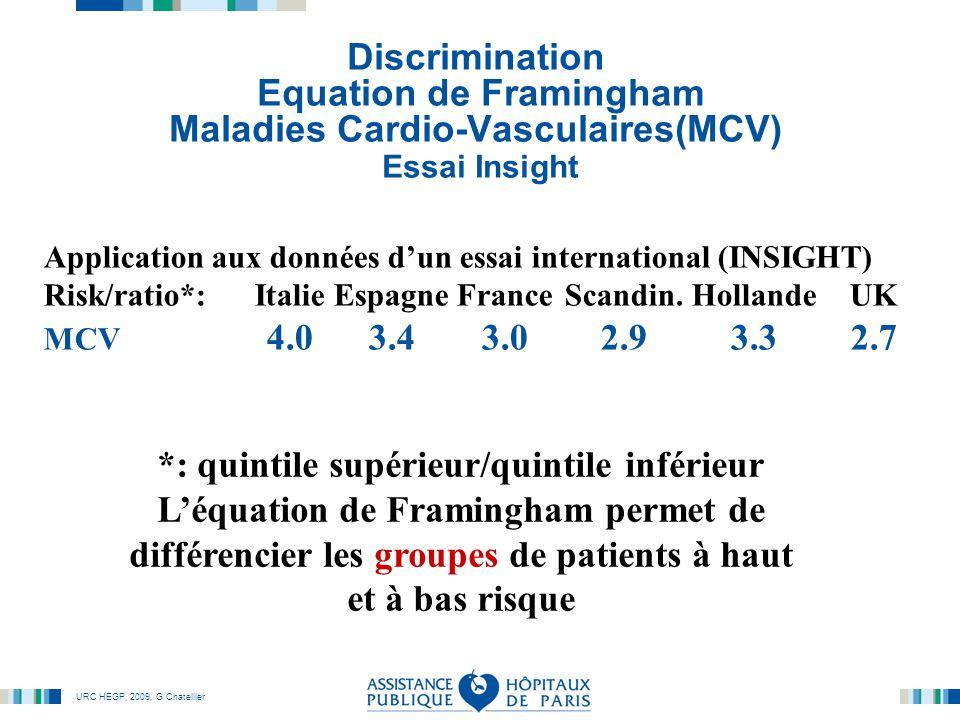 URC HEGP, 2009, G Chatellier Discrimination Equation de Framingham Maladies Cardio-Vasculaires(MCV) Essai Insight Application aux données d'un essai international (INSIGHT) Risk/ratio*:ItalieEspagneFranceScandin.HollandeUK MCV 4.03.43.02.93.32.7 *: quintile supérieur/quintile inférieur L'équation de Framingham permet de différencier les groupes de patients à haut et à bas risque